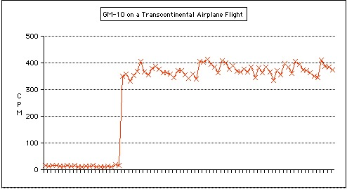 Fig 1 Airplane
