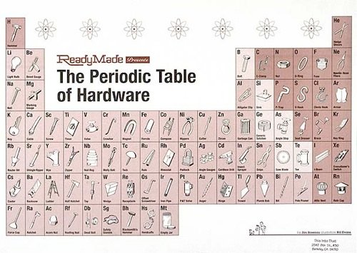 Blog P Table