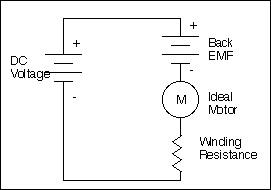 Ideal Motor