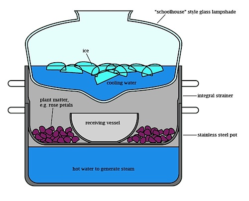 Distill Plant Essences Using A Diy Condenser Make