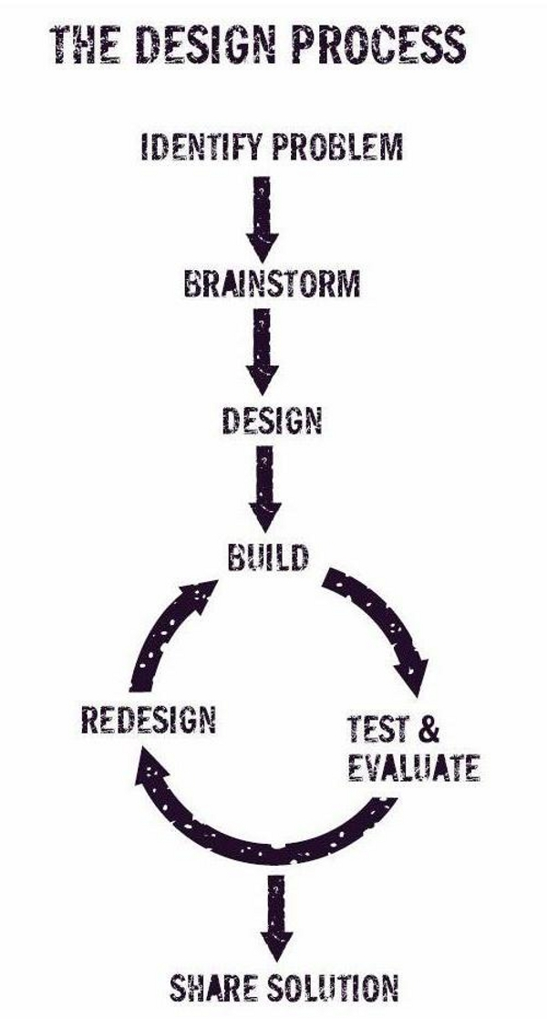Image result for the design process