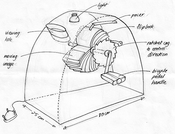 HOW TO - Mutoscope | Make: