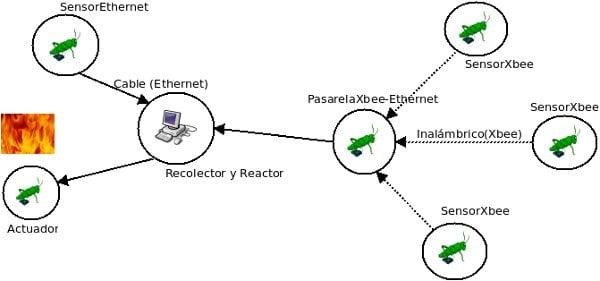 canafote  arduino network infrastructure
