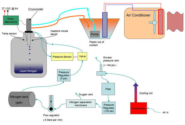 Diy Liquid Nitrogen Generator Make