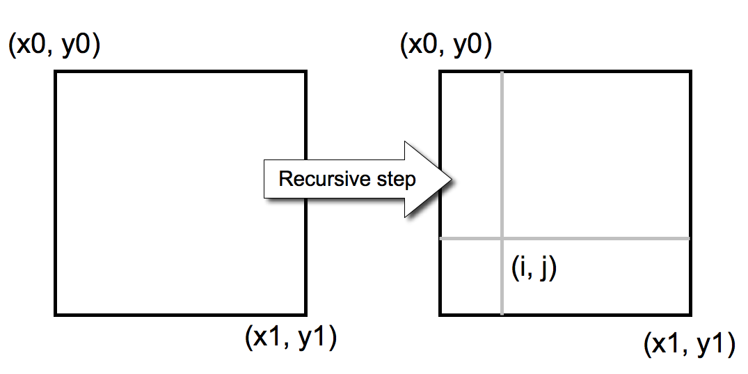 Codebox Explore Recursion With Processing Make Multiply each term in −y=−x−1. make magazine