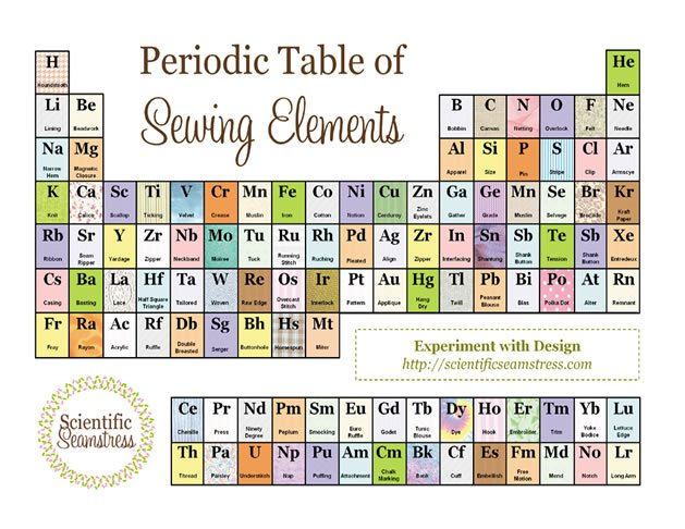 Periodic Table of Sewing Elements | Make: