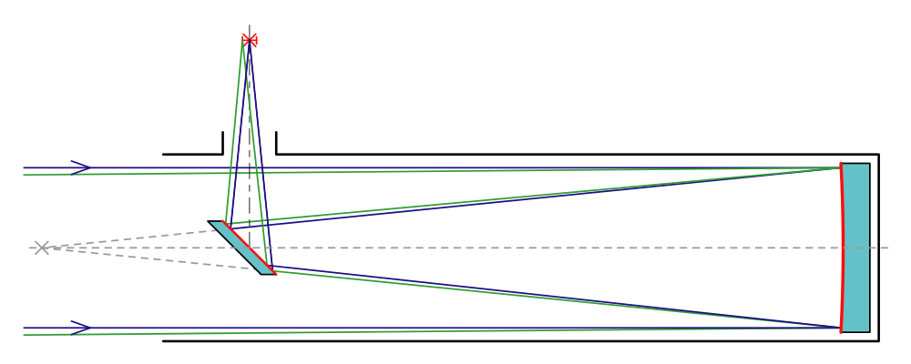 Optical diagram of a classic Newtonian telescope. A Dobsonian telescope is a Newtonian telescope built using certain low-cost methods pioneered by John Dobson.