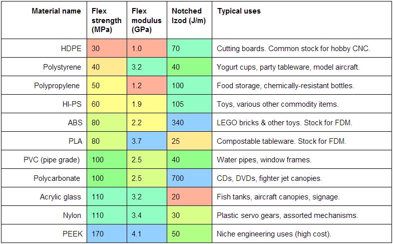 Plastics Table 1