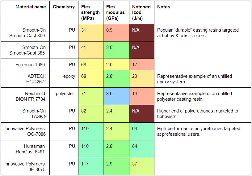 Plastics Table 2