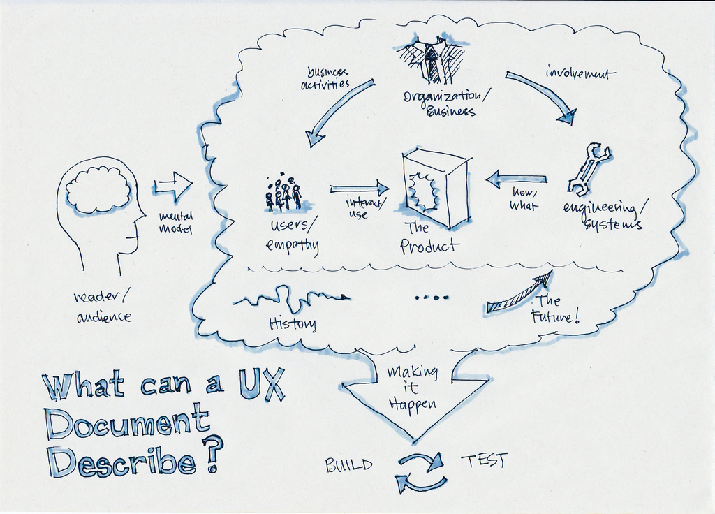 The purpose of a UX document. Credit: Boon Chew