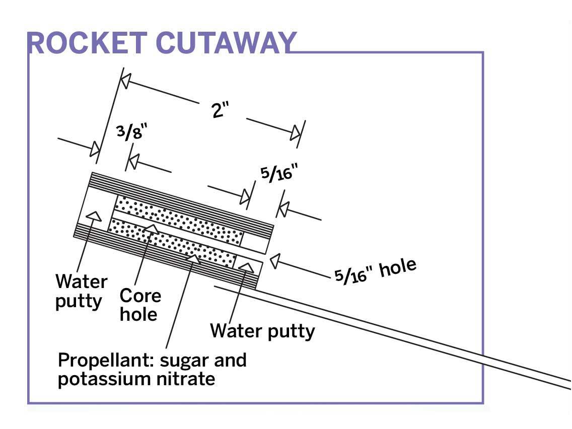 M35_Rocket-cutaway