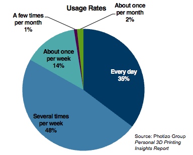 Personal 3D Printing Usage Graphic
