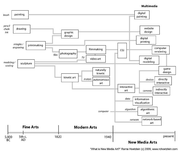 hoetzlein new-media-art1