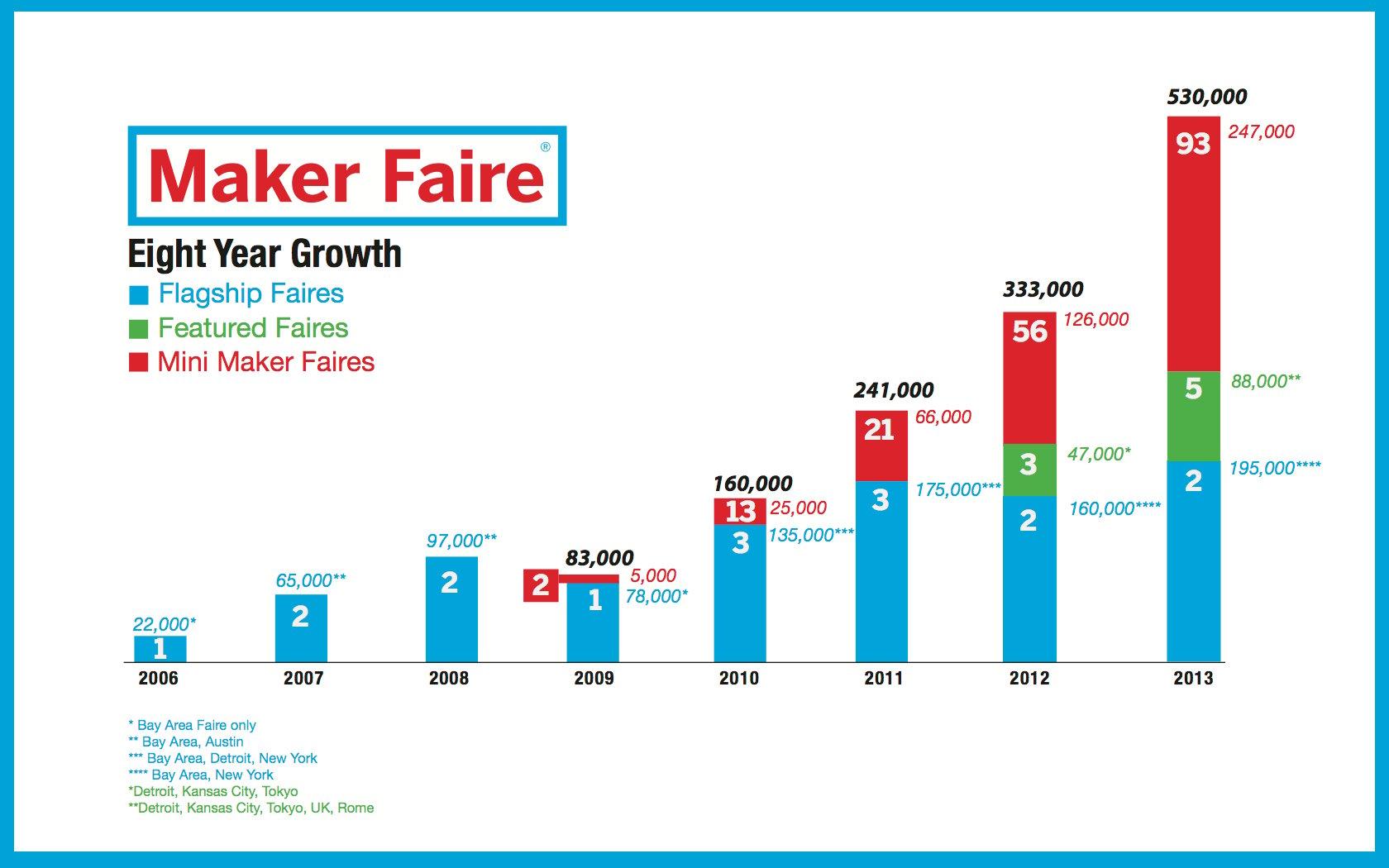 Maker Faire Eight Year Growth Slide.001