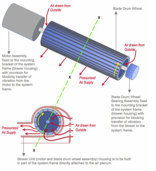 """The Body Dryer's """"Air Flow & Compression System"""" diagram"""