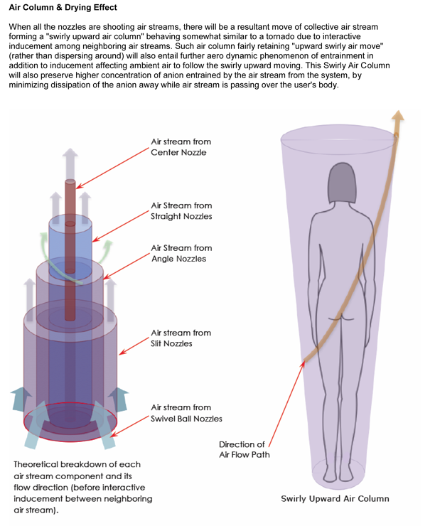 """The Body Dryer's """"Air Column and Drying Effect"""" diagram"""