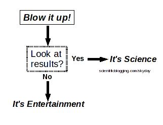 Defining science (courtesy science20.com/skyday)