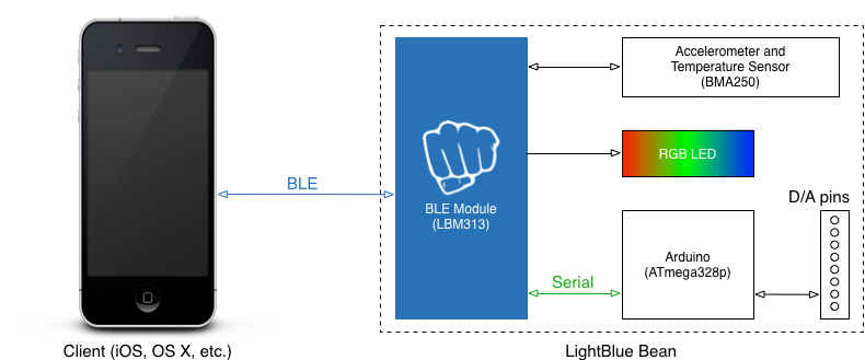 A systems view of the Light Blue Bean (credit: Punch Through Design)