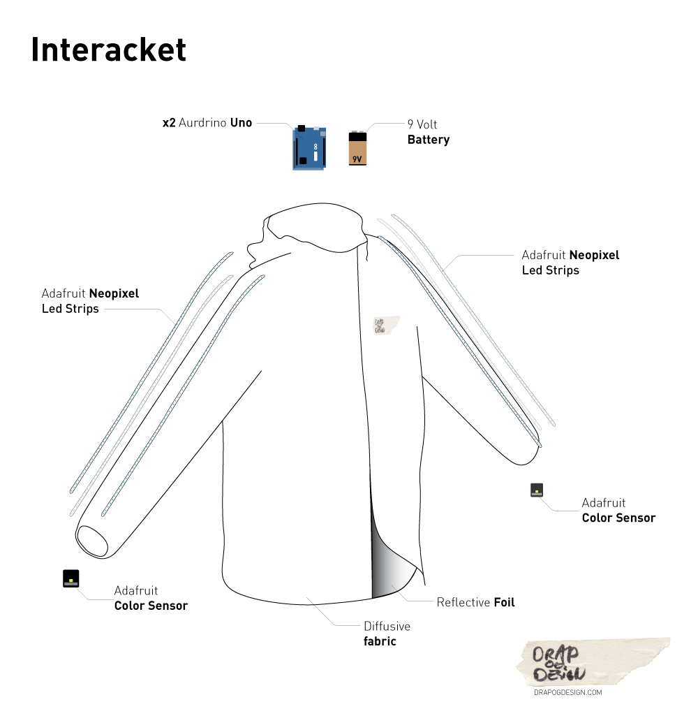 A diagram of how the Interacket works.