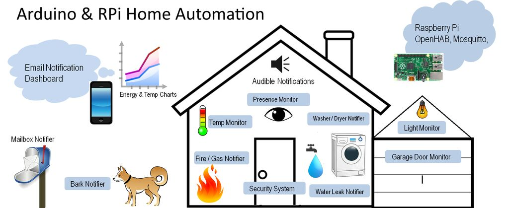 raspberry pi and arduino home automation make. beautiful ideas. Home Design Ideas