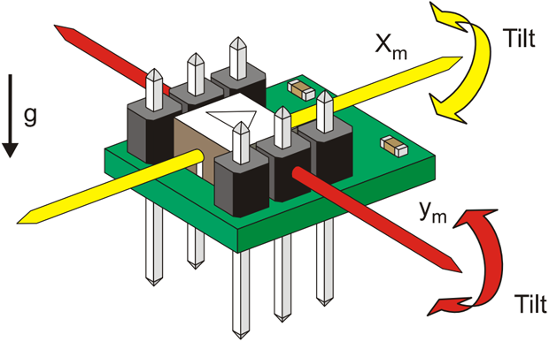 """""""The Memsic 2125 is a low-cost thermal accelerometer capable of measuring tilt, collision, static and dynamic acceleration, rotation, and vibration with a range of ±3 g on two axes. Memsic provides the 2125 IC in a surface-mount format. Parallax mounts the circuit on a tiny PCB providing all I/O connections so it can easily be inserted on a breadboard or through-hole prototype area."""""""