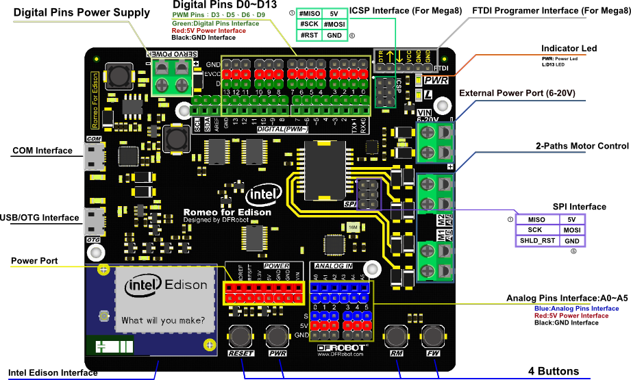 Romeo breakout board for the Intel Edison